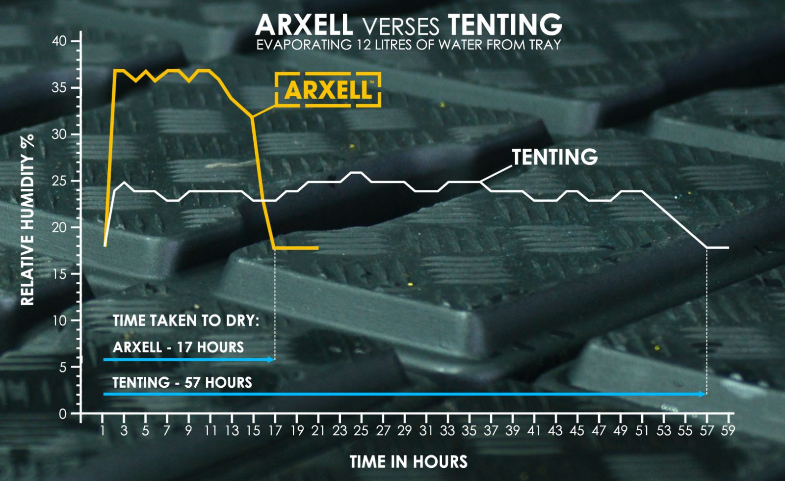 arxell-vs-tenting-graph-without-info-new